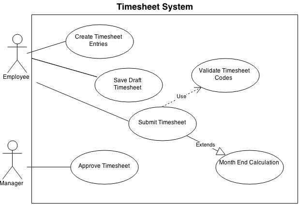 Uml use case diagram business analysis excellence bae online uml use case diagram ccuart Gallery