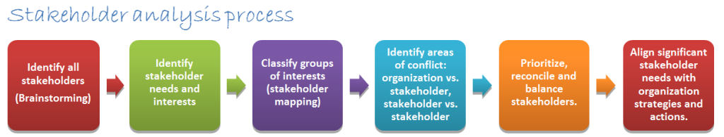 CPRE Study Guide stakeholder analysis process