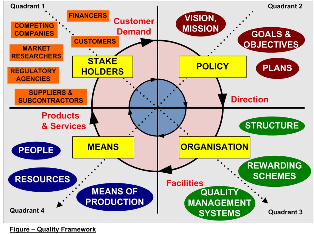 Quality Framework – Five Interrelated Views on Quality
