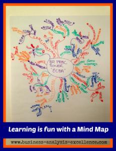Business Analysis Mind Map